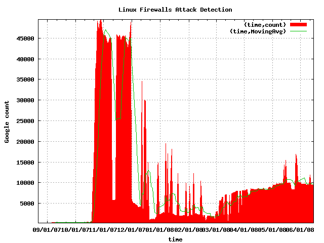 Gootrude plot of Linux Firewalls Attack Detection