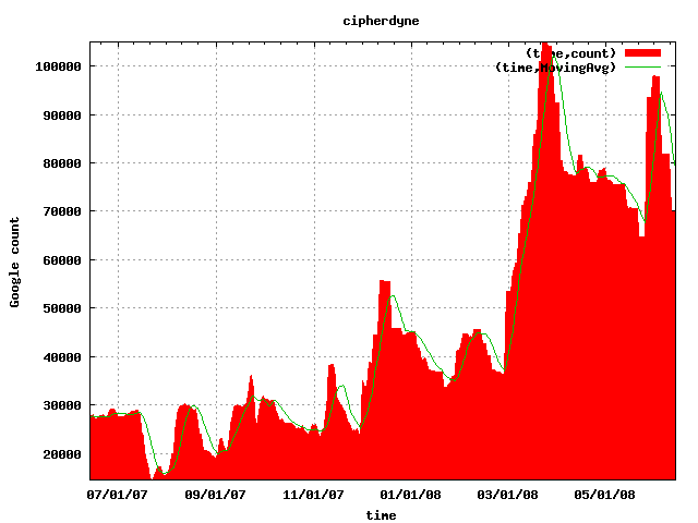 Gootrude plot of cipherdyne search term