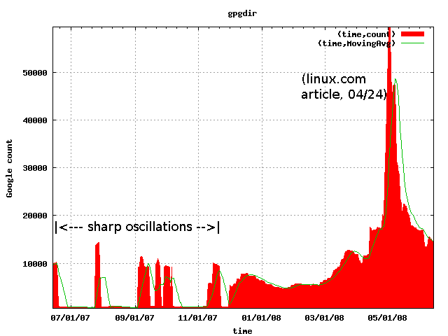 Gootrude plot of gpgdir search