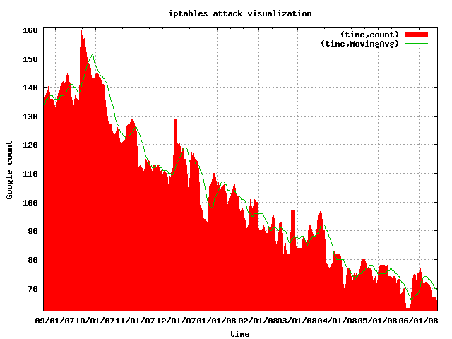 Gootrude plot of iptables attack visualization
